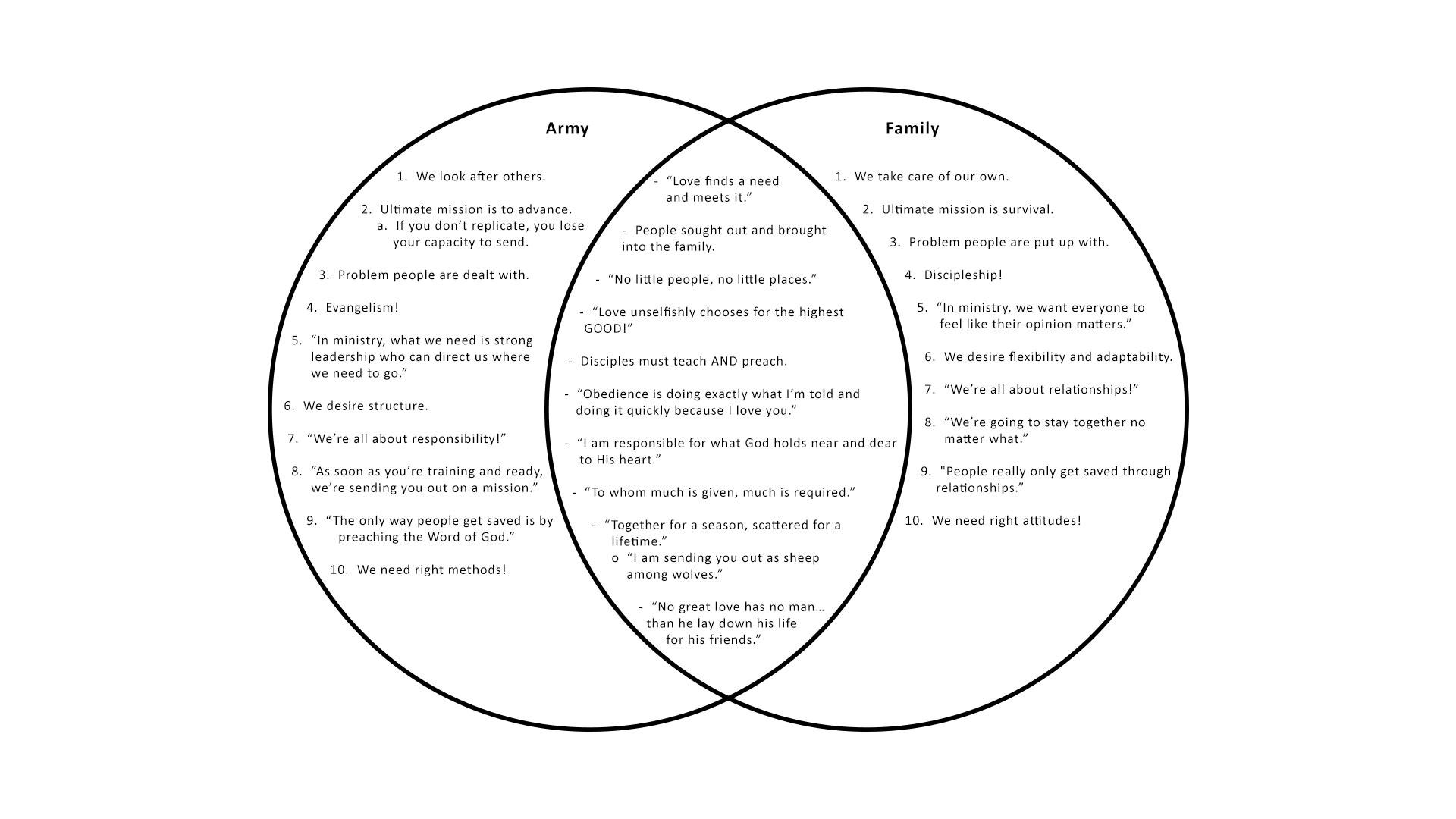 Family vs. Army Venn Diagram | Chi Alpha Campus Ministries on carroll diagram, school diagram, mexico diagram, john venn, circle diagram, compare and contrast diagram, cluster diagram, blank bubble diagram, activity diagram, er diagram, euler diagram, ishikawa diagram, law diagram, sankey diagram, bar diagram, flow diagram, subset diagram, plot diagram, vin diagram, word diagram, box diagram, meiosis diagram, create your own diagram, mathematical diagram,